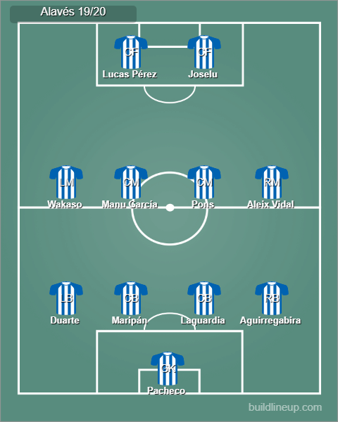 Possible Alavés starting line up.