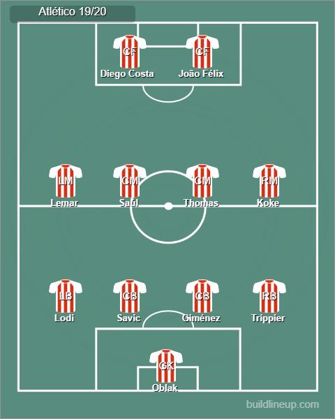 Possible Atlético Madrid starting line up.