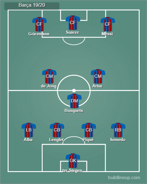 Possible FC Barcelona line up 19/20
