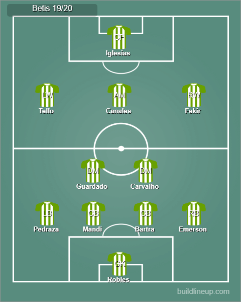 Possible Real Betis lineup 19/20