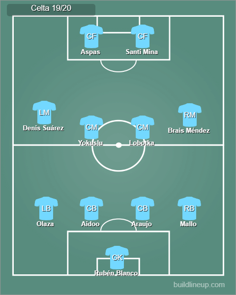 Possible Celta Vigo line up 19/20
