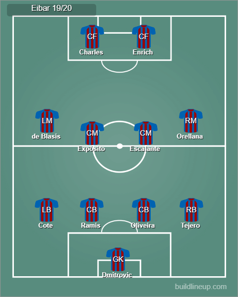 Possible Eibar starting line up 19/20