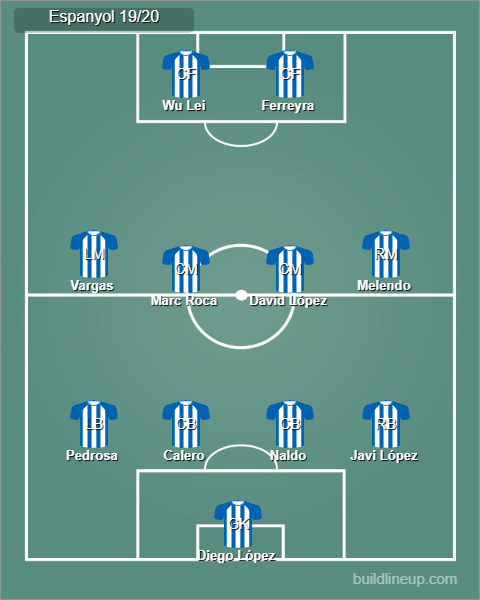 Possible Espanyol starting lineup 19/20