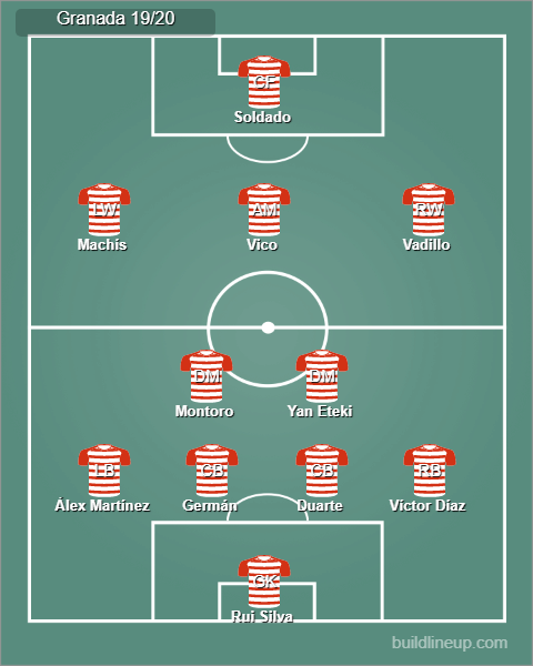 Possible Granada CF starting line up 19/20