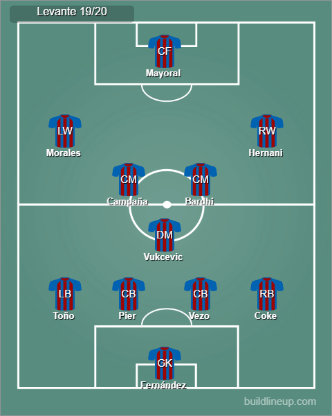 Possible Levante starting lineup 19/20