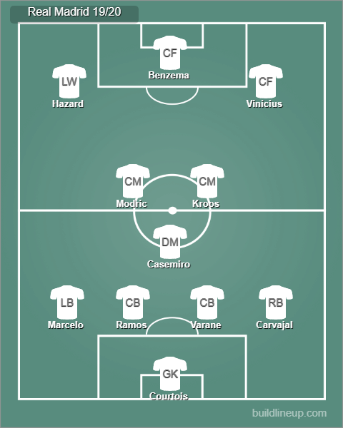 Possible Real Madrid starting lineup 19/20