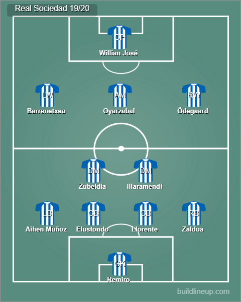 Possible Real Sociedad starting lineup 19/20