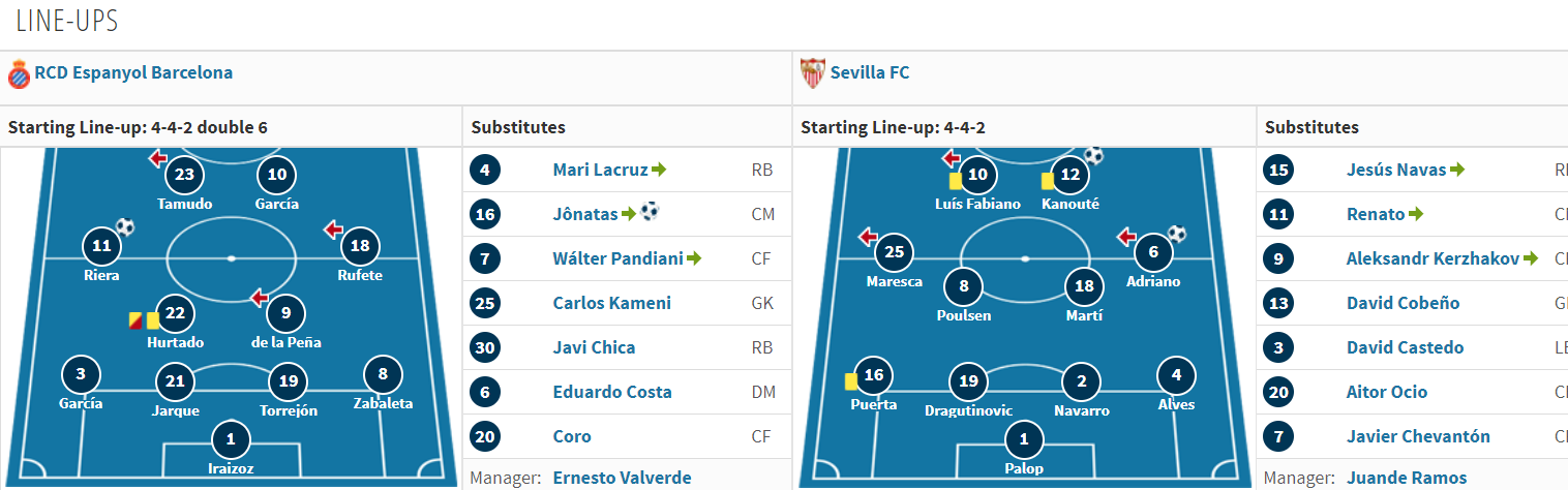 Lineups for the 2007 UEFA cup final between RCD Espanyol and Sevilla.