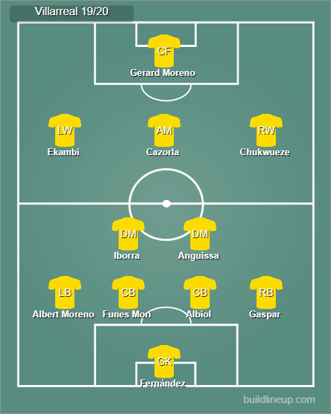 Possible Villarreal lineup 19/20