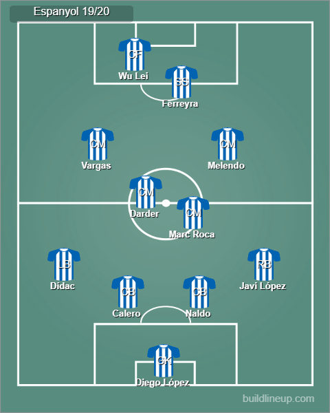 Possible Espanyol lineup vs Zorya Luhansk