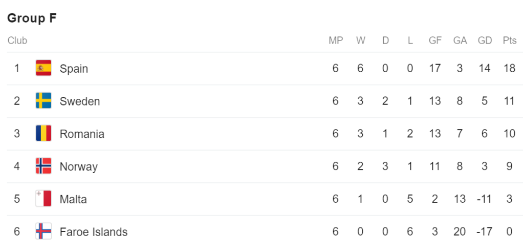 Spain have a perfect record in EURO 2020 qualifying group F