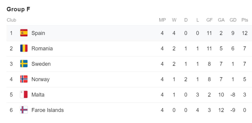 EURO qualifying group F