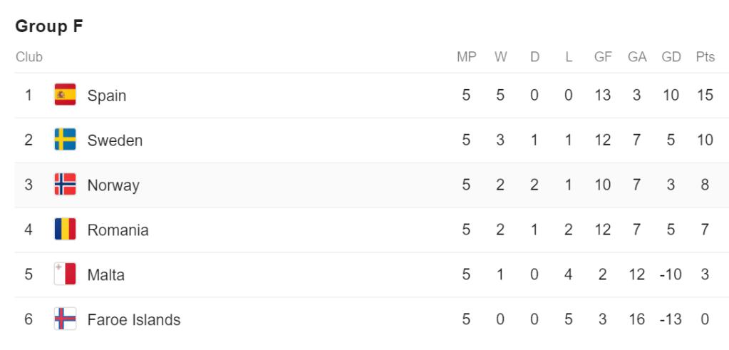 EURO 2020 qualifying group F 08/09/19