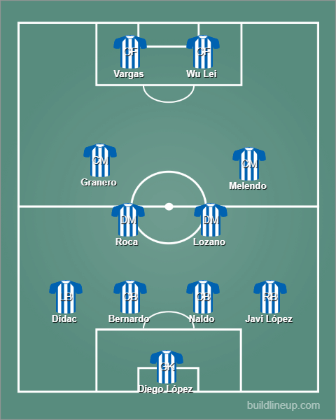 Staring lineup Espanyol vs. Ferencváros