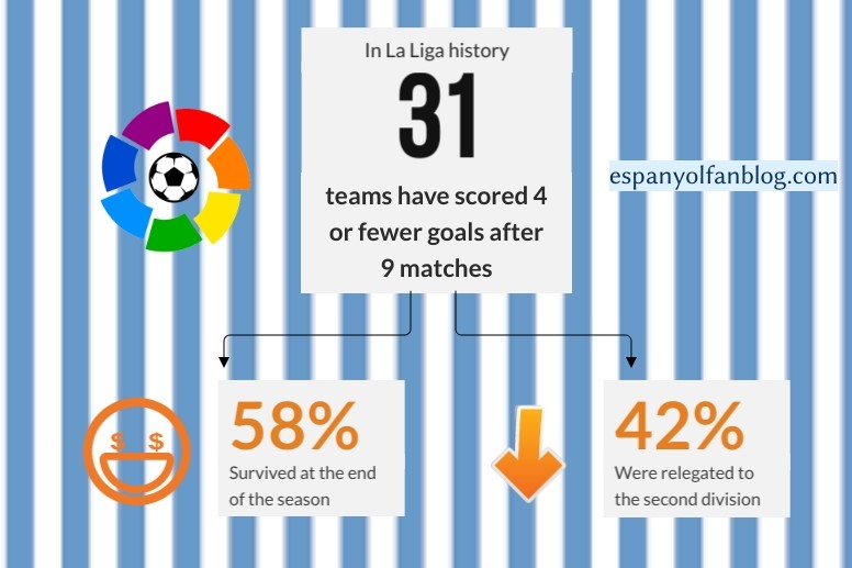 In La Liga history 31 teams have scored 4 or fewer goals after 9 matches. 58% survived at the end of the seasn. 42% were relegated to the second division.