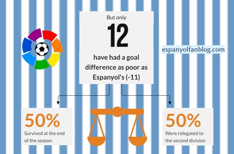 But only 12 have had a goal difference as poor as Espanyol's (-11). 50% survived at the end of the seasn. 50% were relegated to the second division.