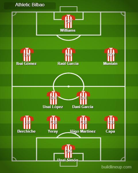 Athletic Bilbao: Unai Simón, Capa, Iñigo Martínez, Yeray Álvarez, Berchiche, Dani García, Unai López, Muniain, Raúl García, Ibai Gómez, Williams.